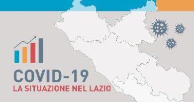 Coronavirus, 1.474 nuovi casi nel Lazio: 39 decessi e 1.053 guariti   Latinaoggi.eu